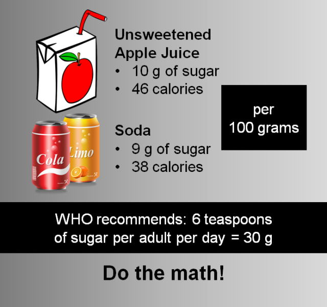Fruit Juice = Soda in Disguise (even worse!)
